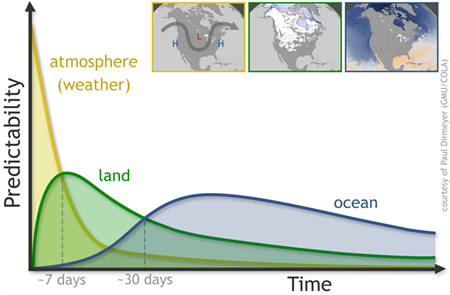 Earth's Climate System