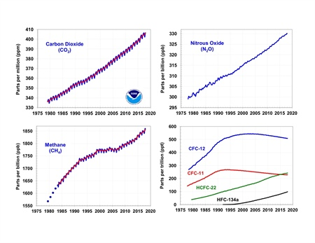 Five primary greenhouse gases tracked by AGGI